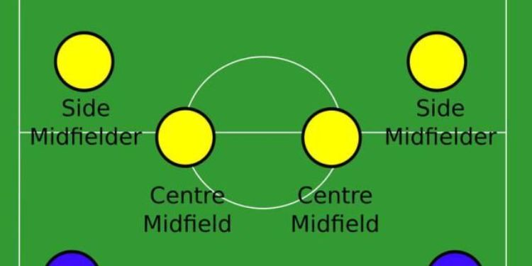 Game model 1-4-4-2