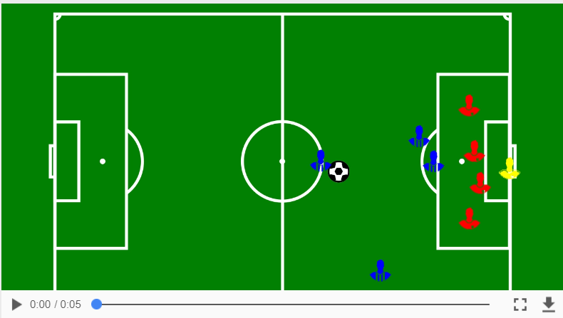 Attack with direct run and shot at goal